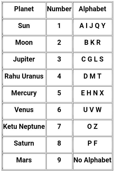 Chaldean Hindu Numerology For English Script Names
