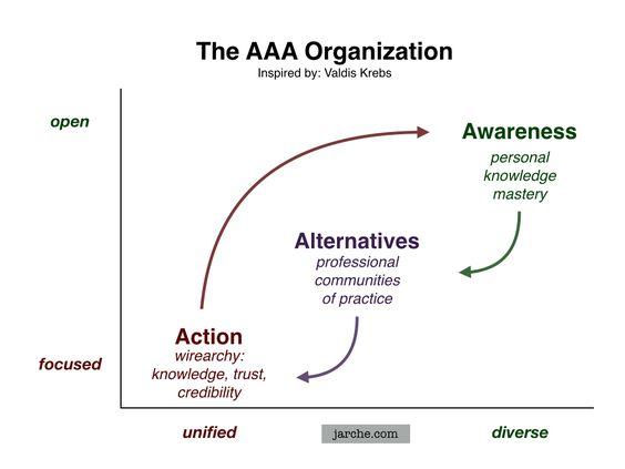 AAA-Org.jpg (1024×768) Para que una organización sea ágil y adaptable, las personas en ella tienen que ser conscientes de lo que está sucediendo alrededor de ellos, tener alternativas vías para reunir información y el conocimiento, y deben ser permitidos a actuar para satisfacer / resolver ambas metas / los problemas locales y globales . Necesitan tanto trabajo en su jerarquía y en una red de auto-organización de forma simultánea ! - Valdis Krebs, Orgnet