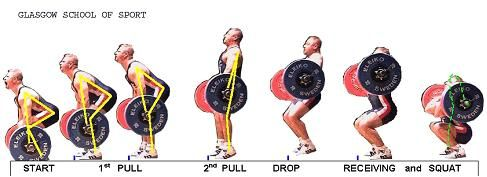 Olympic Weightlifting: the Power Clean