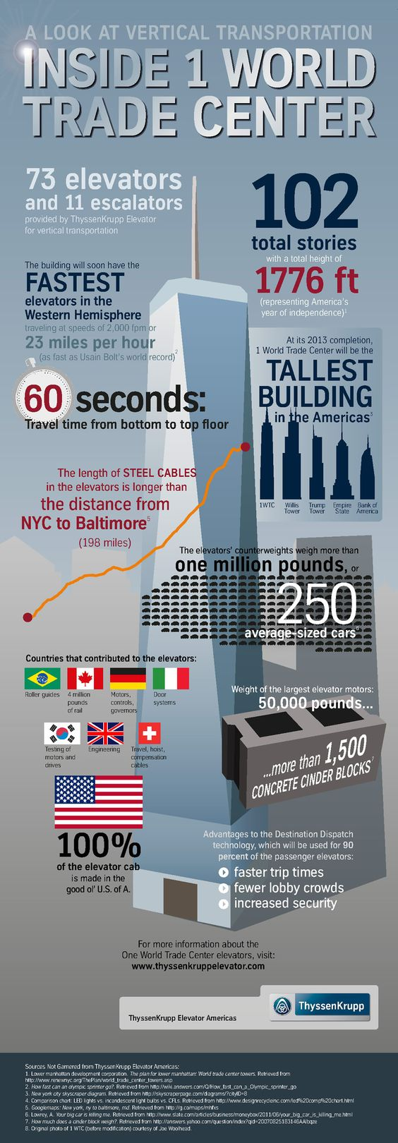a look at vertical transportation inside one world trade center a look at vertical transportation inside one world trade center infographic