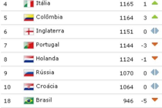 Brasil segue na 18º posição no ranking da Fifa