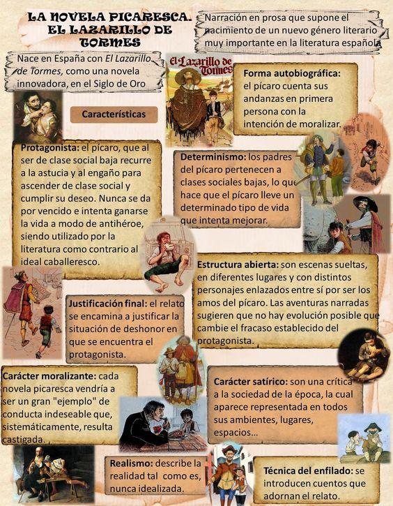 Infografía Sobre El Lazarillo De Tormes Clases De Literatura Recursos De Enseñanza De Español Apuntes De Lengua