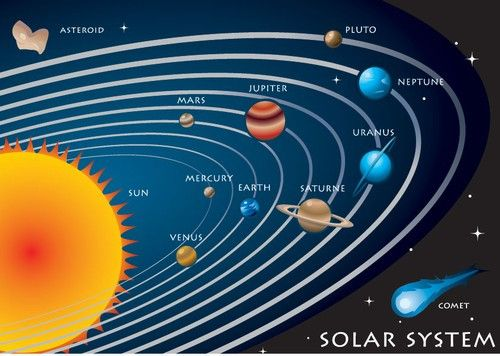 Solar System Diagram To Label Awesome Solar System Chart With Labels Pdf File In 2020 Solar System Diagram Solar System Lessons Solar System For Kids