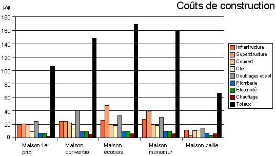graph cout construction Maison Prix Pinterest