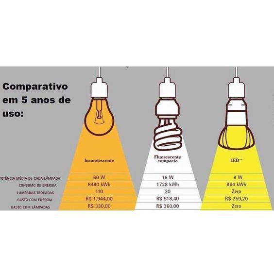 Dica boa     Entenda a diferença de consumo desses 3 tipos de iluminação e veja a vantagem a longo prazo do uso da lâmpada de LED.  #dicalardocecasa #lardocedecor #iluminação  #decor #homedecor #lardocecasa #reforma #decoracao #olioliteam