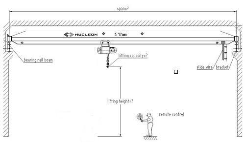 Remote Control Overhead Crane Components Remote Control Overhead Crane