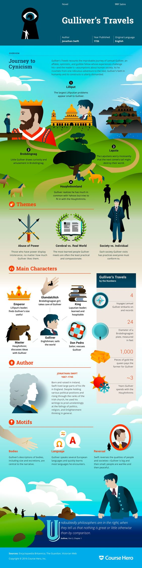 Gulliver's Travels Infographic | Course Hero