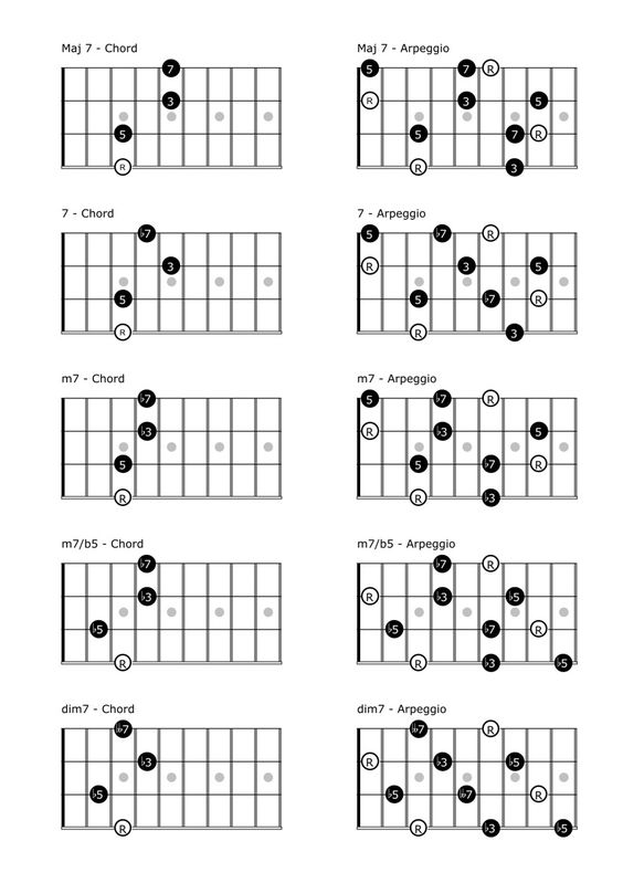 Mandolin mandolin chords e7 : Country, Mandolin and Instruments on Pinterest