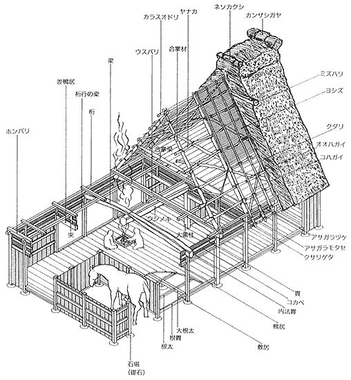 here is a great technical diagram of the construction of a    here is a great technical diagram of the construction of a traditional japanese farmhouse