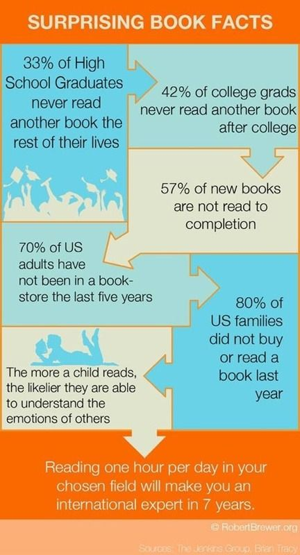 7 surprising facts about books and reading in the USA.