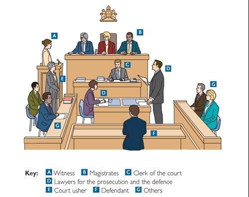 Adversarial system In England and Wales, the system of justice for both civil and criminal cases is an adversarial system. In criminal cases, the court doesn't need to decide what the real truth is about an event. It's job is to decide 'yes' or 'no'...