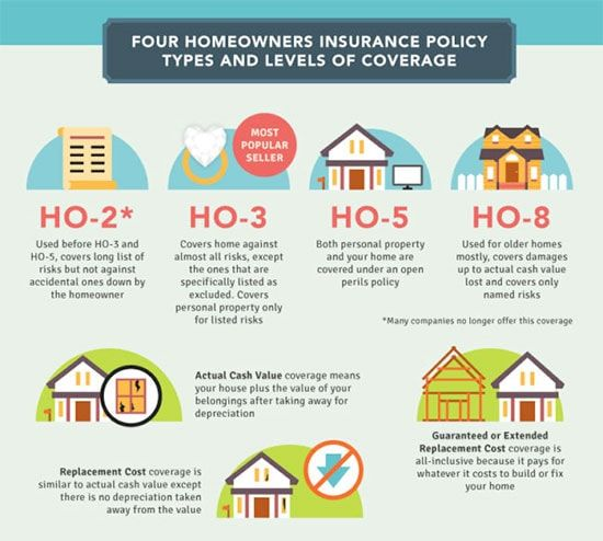 Homeowners Insurance Cover Compare Home Insurance Options And