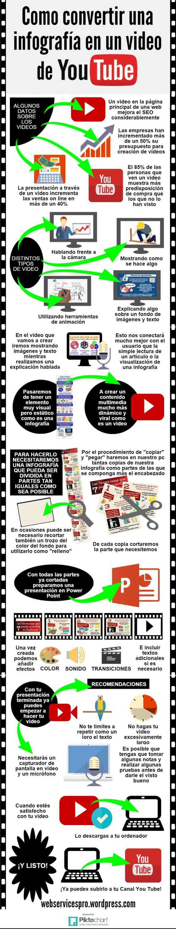 Cómo convertir una infografía en un vídeo de YouTube #infografia #infographic #marketing: