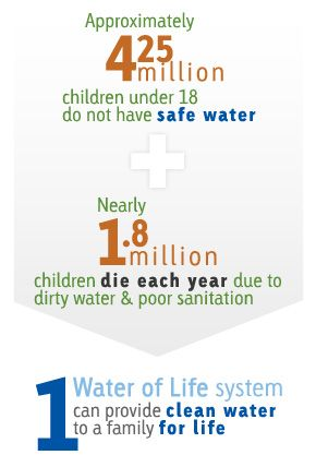 World Water Day #WorldWaterDay #WWD2016 #safewater #cleanwater: