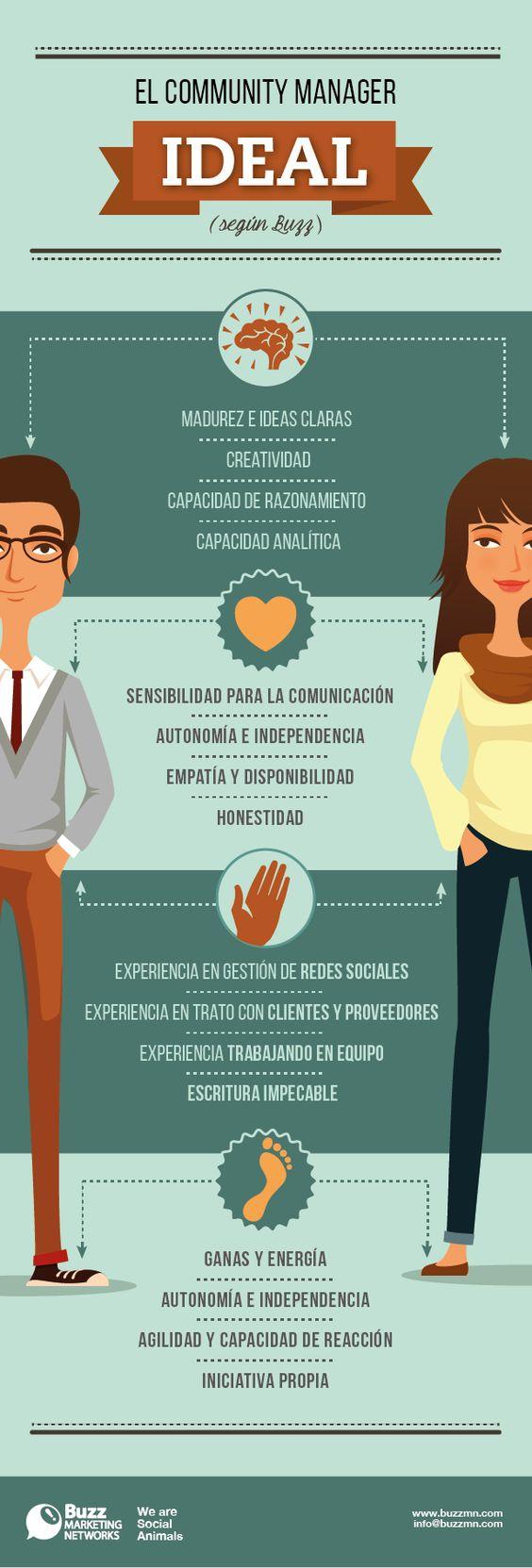 El Rincón del Búho  2.0: [#INFOGRAFÍA]  ¿CÓMO ES EL COMMUNITY MANAGER IDEAL...: