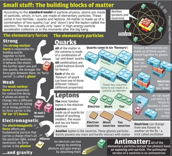 Infographic The standard model of particle physics – Ipc Worksheets