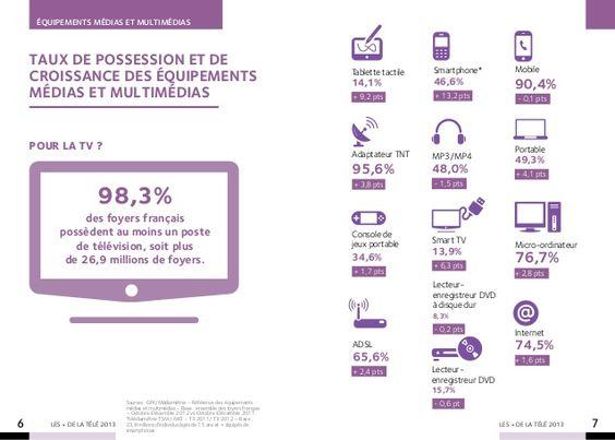 Les chiffres clés de la télévision en 2013--Slideshare avec plusieurs infographies