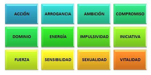 Principales características y personalidad de las personas que pertenecen al Signo Aries