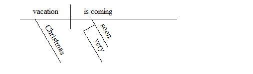 Reed-Kellogg Diagrams of Practice Sentences