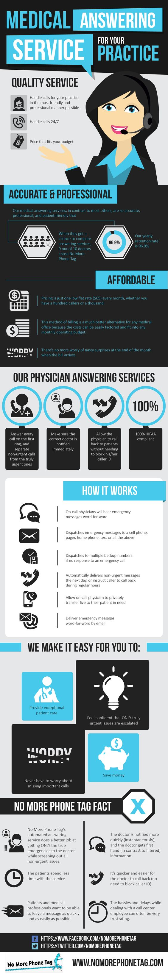 It is very important to select a quality, affordable & professional answering service to handle calls for your practice 24/7 in a professional manner. Take a look at infographic to know why 9 out of 10 doctors choose No More Phone Tag For their service.