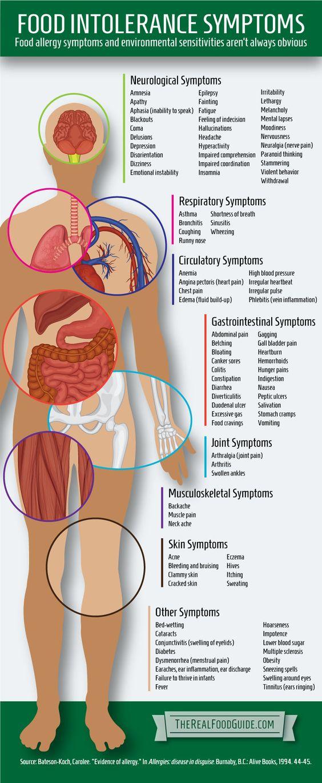 Symptomen voedingsintolerantie