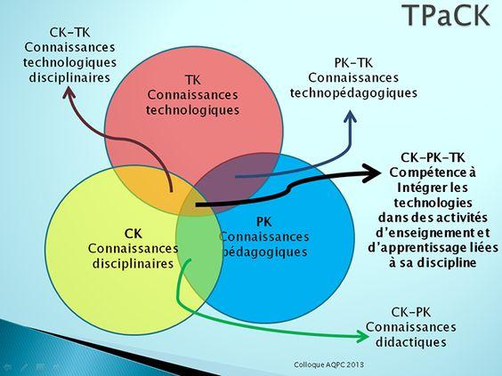 L'évolution des pratiques pédagogiques passe-t-elle par les TIC? http://www.profweb.qc.ca/fr/actualites/chroniques/levolution-des-pratiques-pedagogiques-passe-t-elle-par-les-tic/