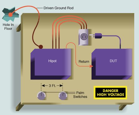 Edn Design A Safe Hipot Test Bench In 2020 Electrical Safety Grounding Rod Working Area