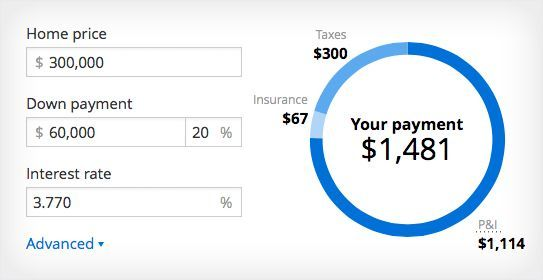 Free Mortgage Calculator With Pmi That Calculates What You Can
