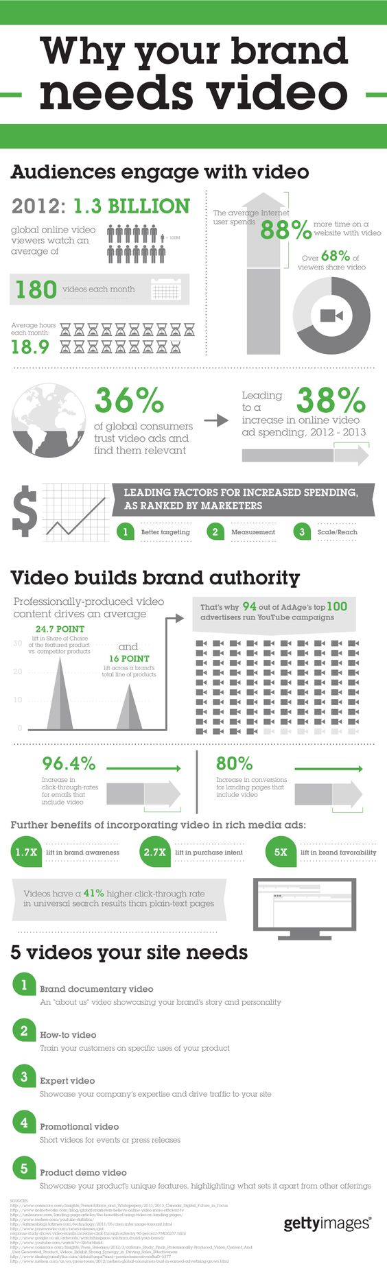 Getty Images provides interesting statistics conveying why your brand needs video