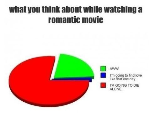 true life.haha.: Funny Things, Romantic Movies, Sotrue, My Life, So True, Funny Stuff, True Dat, Pie Charts