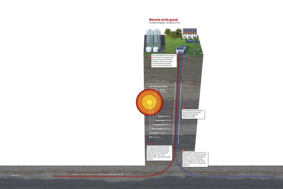 Geothermie als alternatief om huizen te verwarmen - Elsevierweekblad.nl