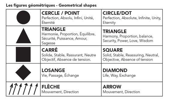 Photos mandalas signification formes