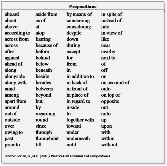 and more what is prepositional phrases it is 5th grades google english ...