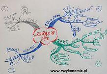 Zarządzanie ryzykiem RYZYKONOMIA: Mapa myśli, mapa ryzyka http://www.ryzykonomia.pl/2014/09/mapa-mysli-mapa-ryzyka.html#more