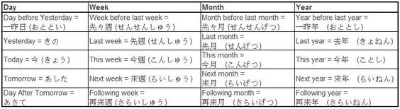 how to say dates in japanese - Google Search