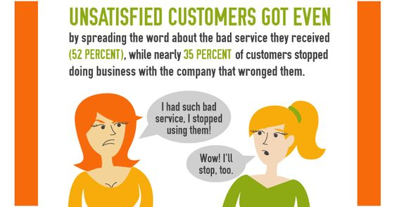 What do customers hate most about bad customer service?