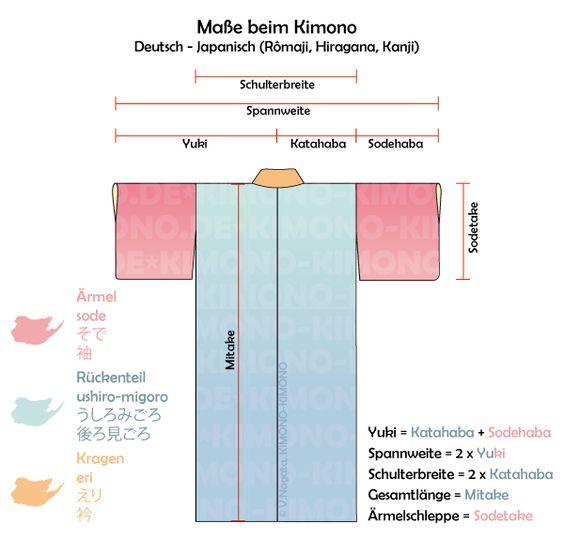 kimonoma e und ihre bezeichnungen auf japanisch standardma e f r durchschnittliche k rpergr en. Black Bedroom Furniture Sets. Home Design Ideas