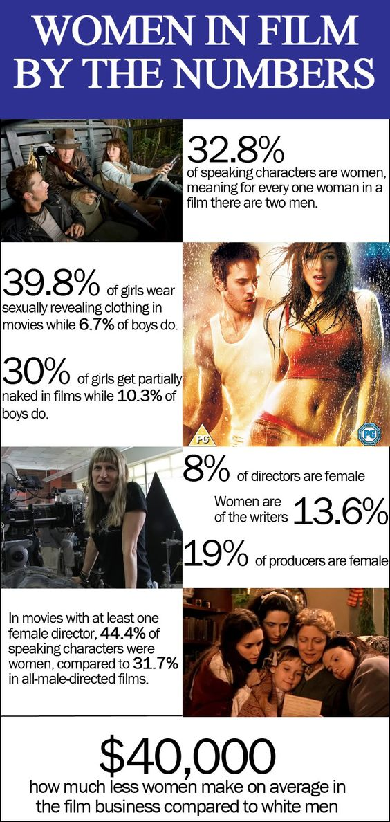 Have women's roles in films changed over the last 50 years?