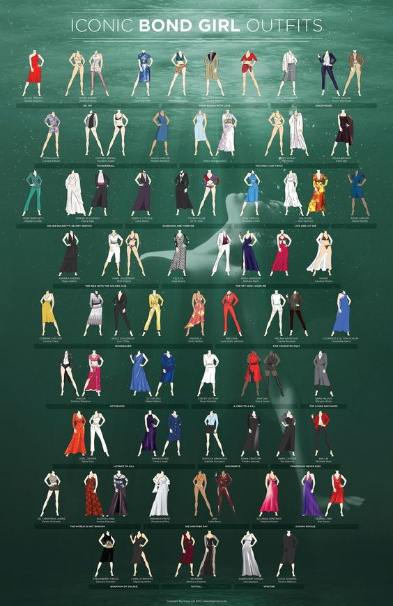 Bikinis, culottes and jumpsuits: Infographic shows every iconic outfit worn by Bond women @stylistmagazine #spectre