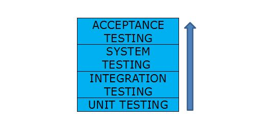 Unit Testing Which Is A Type Software Testing Technique Is Used