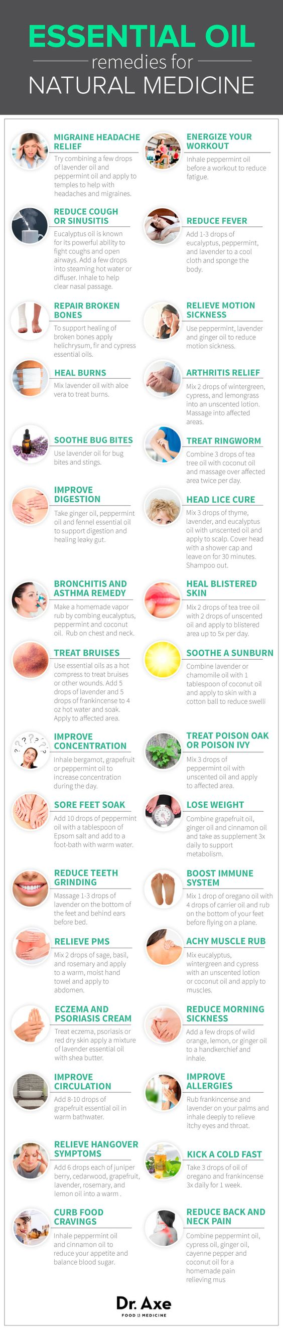 Essential Oil Remedies Infographic: