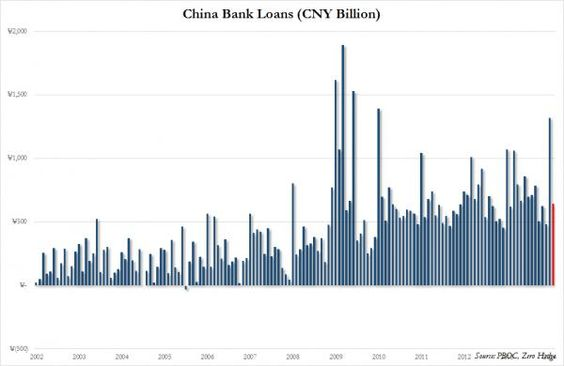 China Sees The Lowest Credit Growth in 20 Months.(March 10th 2014)