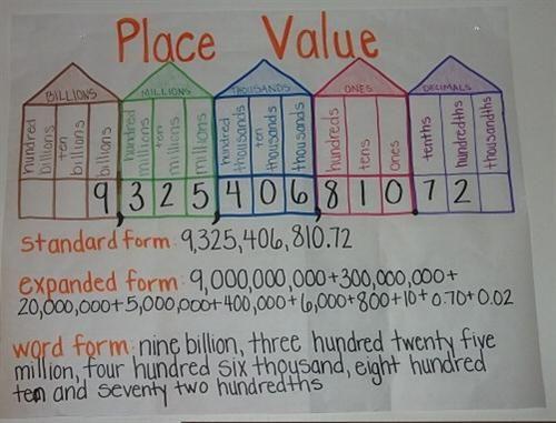 Bus L Teacher Resources: 5th Grade Math Resources for CCSS 5.NBT.1
