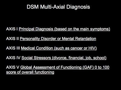 diagnostic manual of mental disorders