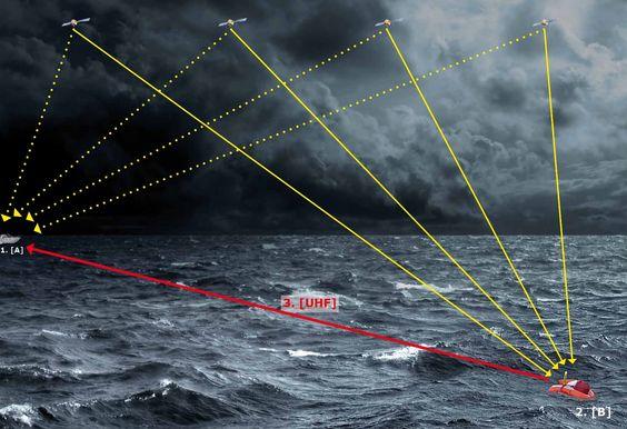 Das Funktionsprinzip vom MOBOS-System  ist leicht zu verstehen, aber dennoch High-Tech: 1. Der MOBOS-Empfänger an Bord ermittelt seine GPS Position [A]. 2. Sobald der MOBOS-Sender aktiviert ist, sendet er einen Alarm an die Crew an Bord und ermittelt dann seine GPS-Position [B], 3. die er dann über eine eigene Funkfrequenz direkt an den Empfänger sendet.