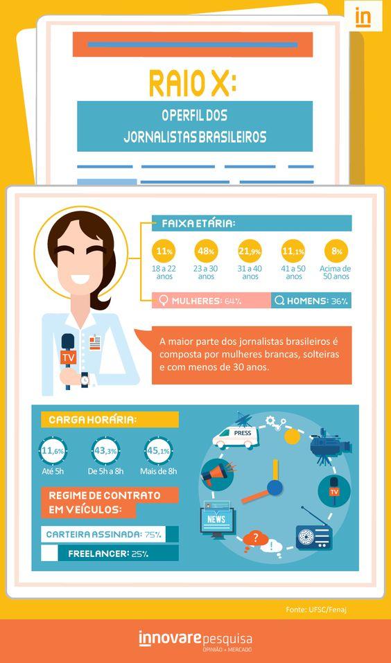#infografico #jornalismo #jornalista #journalism #jornalism #jornal #brasil #brazil #pesquisa #innovare #innovarepesquisa #dados   07 de Abril - Dia do Jornalista