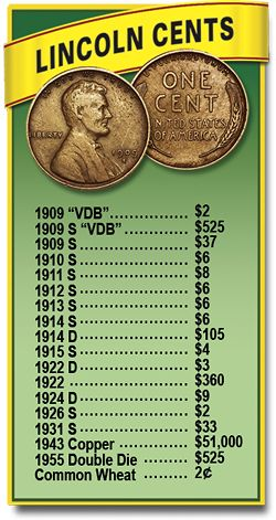 Wheat penny key dates