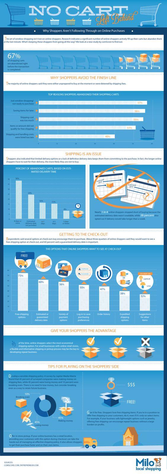 El 55% de los compradores abandonan el carrito por los gastos de envío #infografía