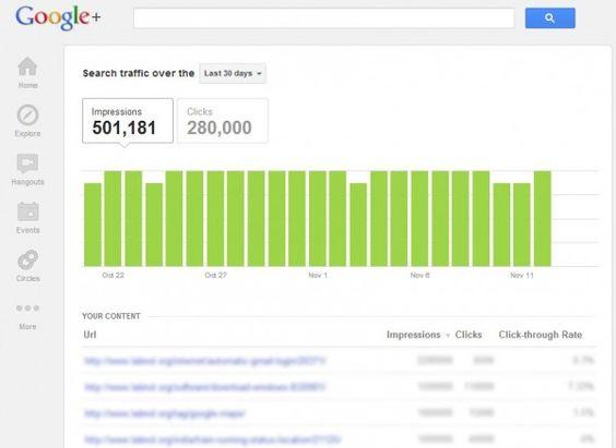 #GooglePlus está probando un sistema de #estadísticas para sitios web