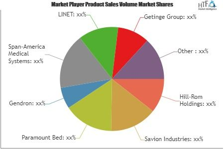 Hospital Bed Market Is Booming Worldwide Hill Rom Holdings